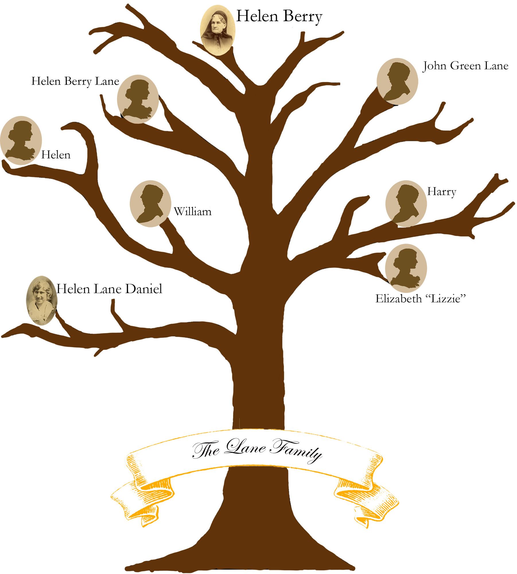 Lane Family Tree